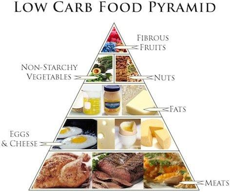 Many Carbs a Day Are Enough for You To Lose Weight?