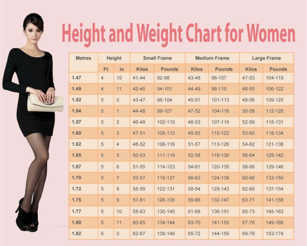 weight and measurements chart