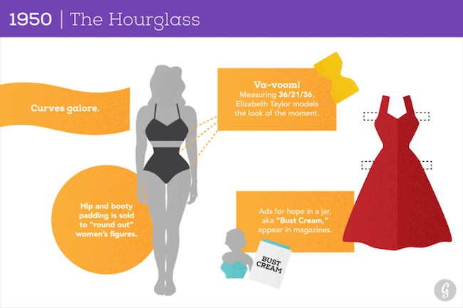 How The Perfect Female Body Was Changing Through 100 Years
