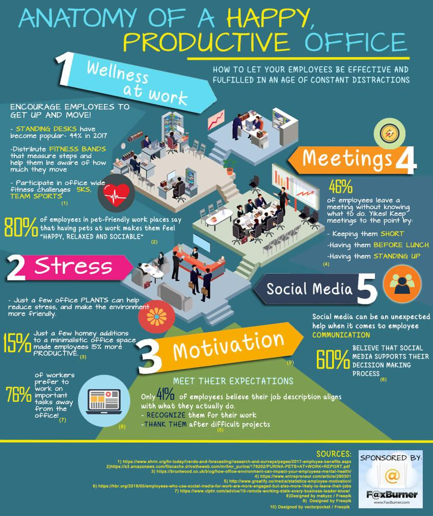 How To Stay Productive In The Office