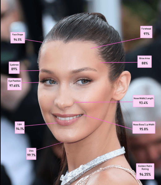 According To Science Bella Hadid Is The Most Beautiful Woman In The World