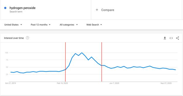 Hydrogen Peroxide Usage Trend
