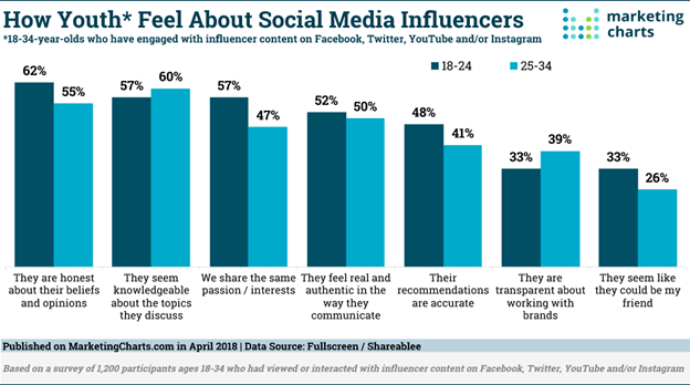Youth about Social Media Influencers