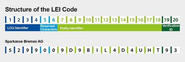 LEI Code